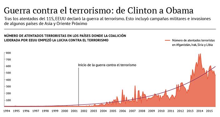 Guerra contra el terrorismo: de Clinton a Obama