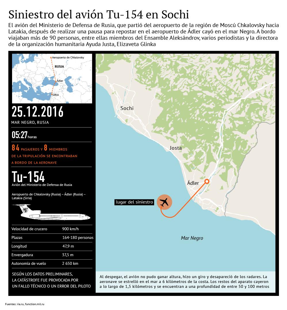 Siniestro del avión Tu-154 en Sochi