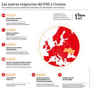 Las nuevas exigencias del FMI a Ucrania