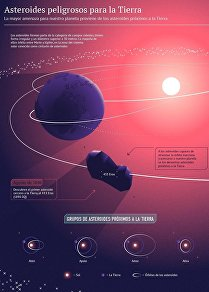 Los asteroides que nos pueden causar daño