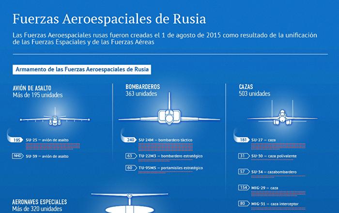 Fuerzas Aeroespaciales de Rusia: historia y armamento