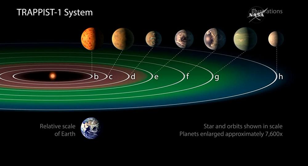 Exoplanetas recién-descubiertos por la NASA