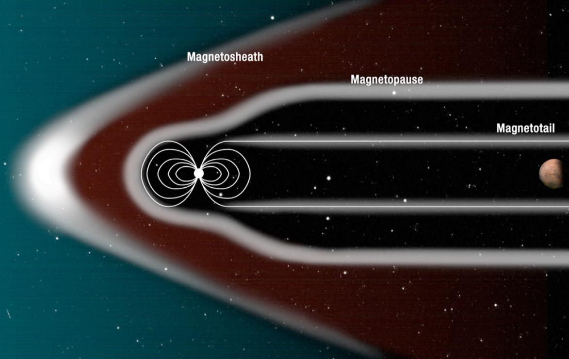 El proyecto del escudo magnético de la NASA