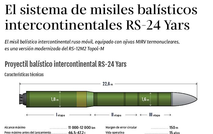 Resultado de imagen de misil balístico intercontinental Yars.