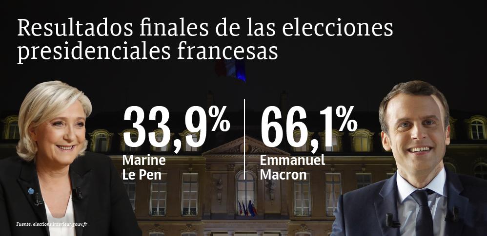Resultados finales de las elecciones presidenciales en Francia