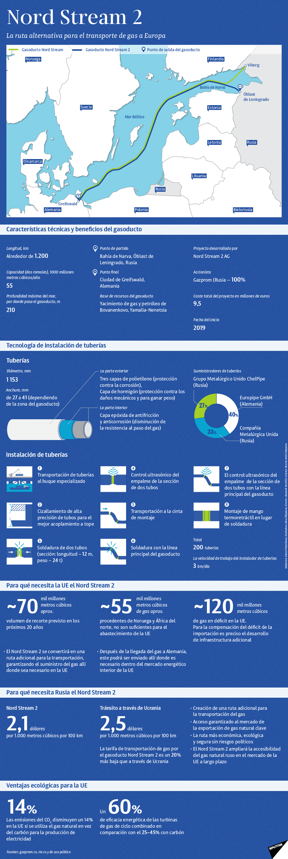 El gasoducto Nord Stream 2 al detalle