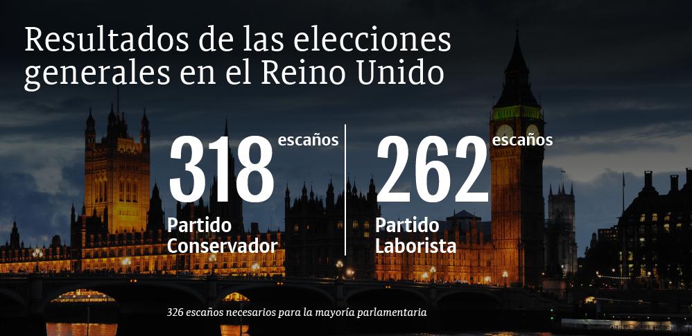 Resultados de las elecciones generales en el Reino Unido