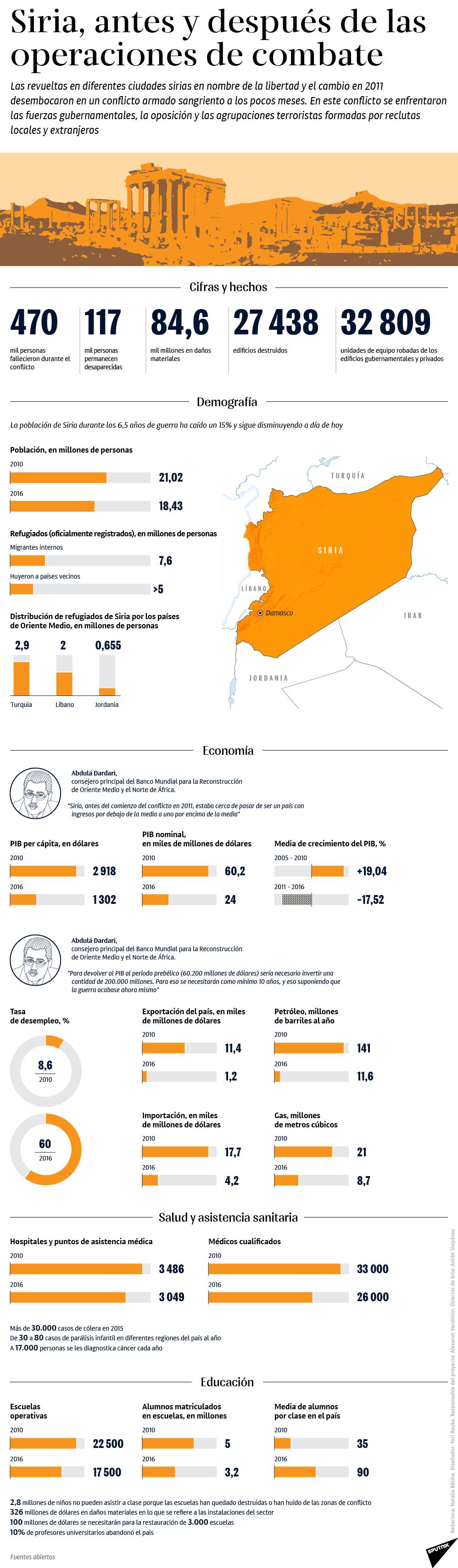 Siria, antes y después de la operaciones de combate