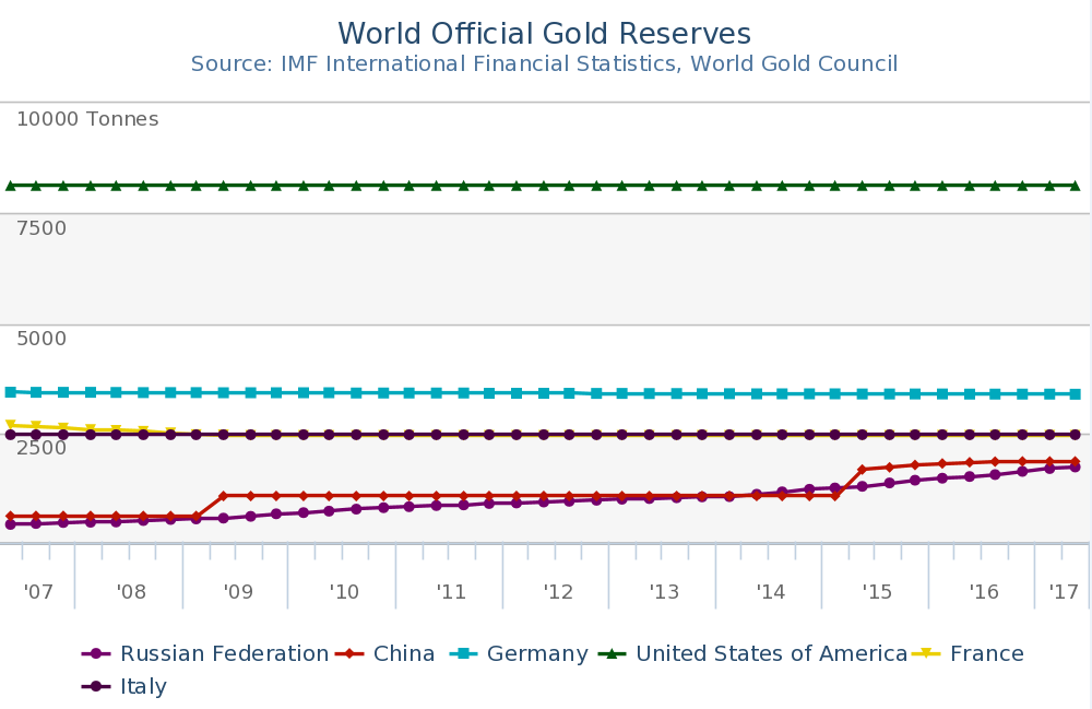 Datos oficiales del World Gold Council.