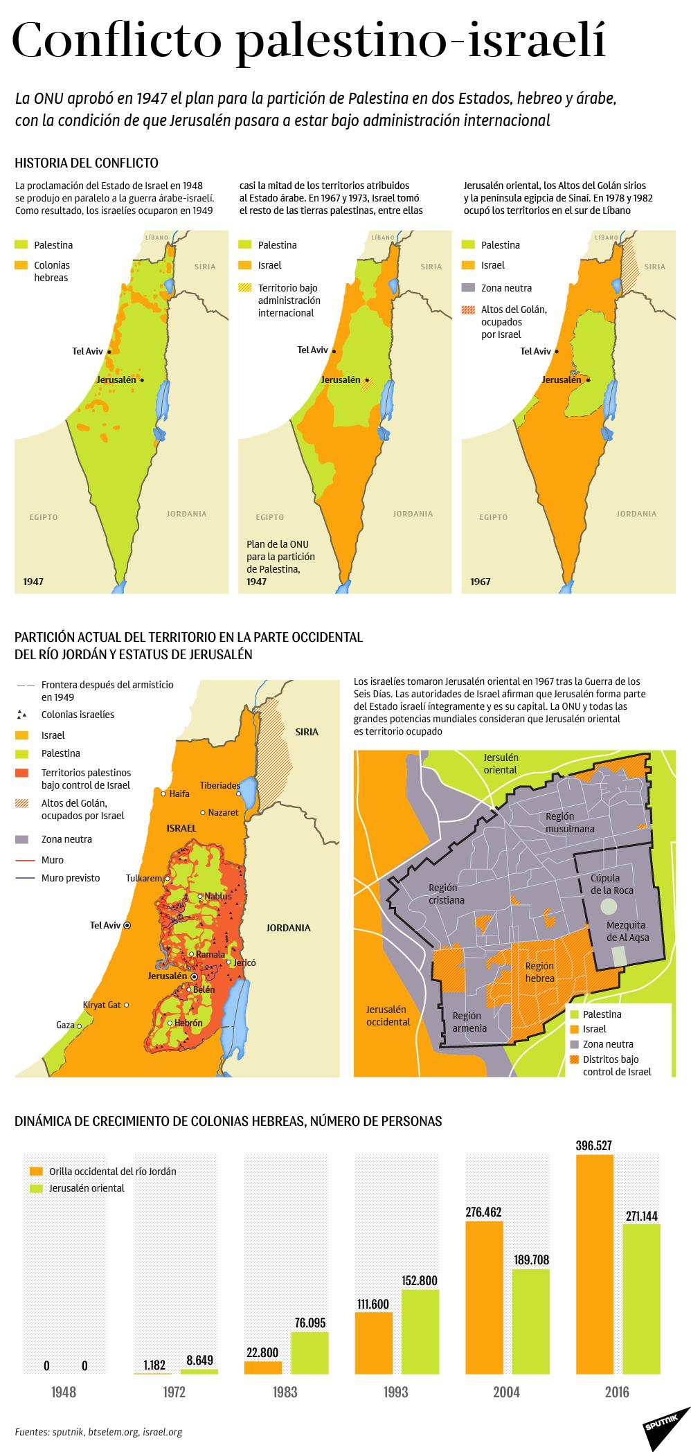 Todo lo hay que saber sobre el conflicto palestino-israelí