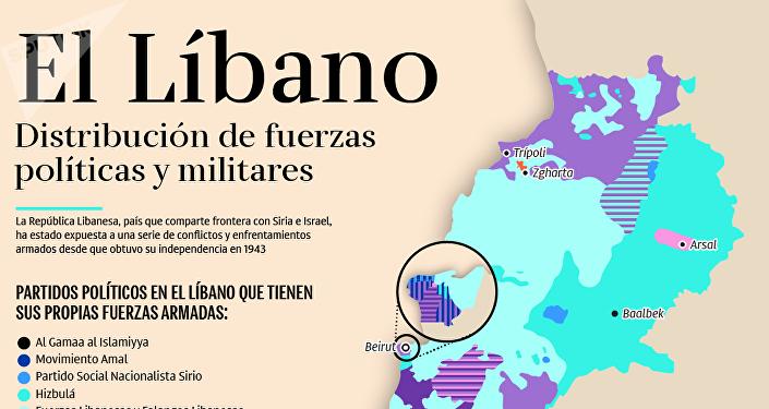 Distribución de las fuerzas políticas y militares en el Líbano
