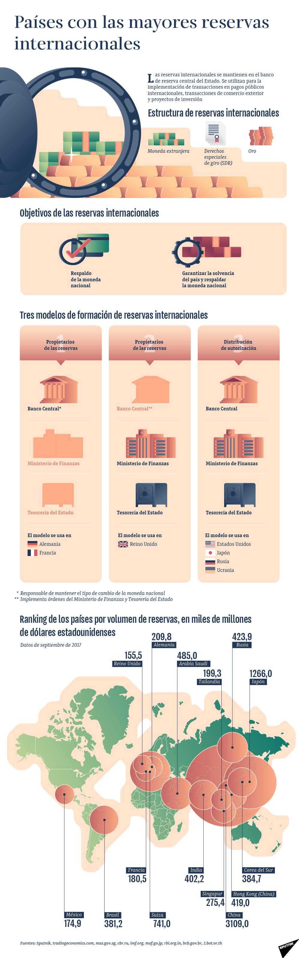 Armados con reservas: conoce los países que poseen los mayores volúmenes