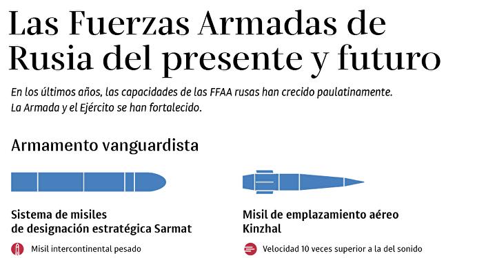 Presente y futuro de las FFAA de Rusia