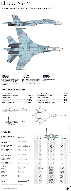 El caza monoplaza polivalente de alta maniobrabilidad de cuarta generación Su-27