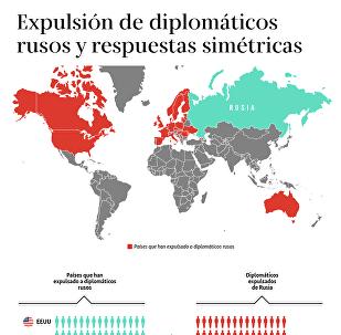 Expulsión de diplomáticos rusos y respuestas simétricas