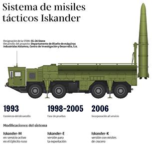 Capacidades y versiones del temible sistema ruso de misiles tácticos Iskander