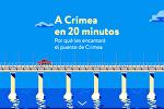 A Crimea en 20 minutos