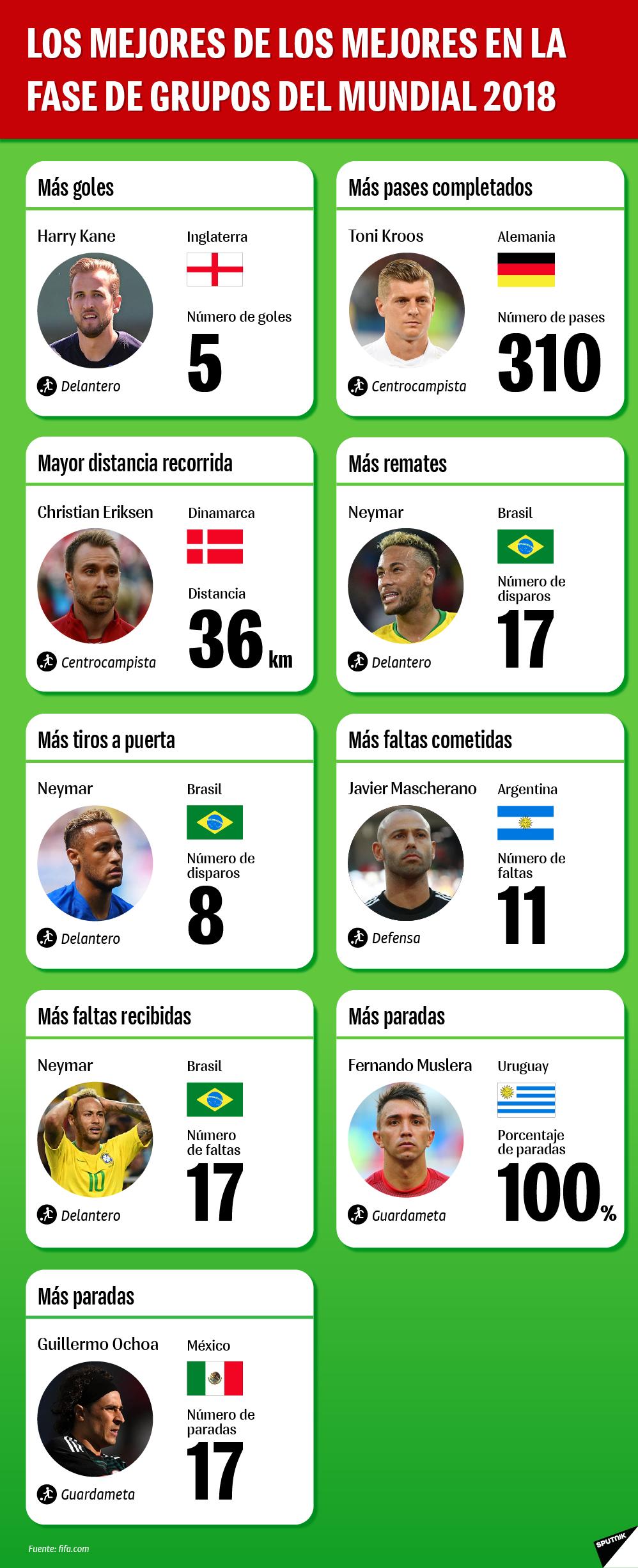 Los mejores de los mejores en la fase de grupos del Mundial 2018