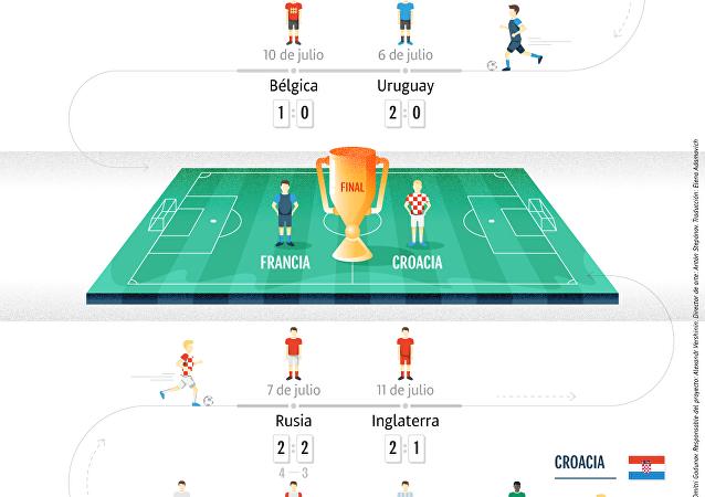 El camino de las selecciones finalistas hacía en partido decisivo del Mundial 2018