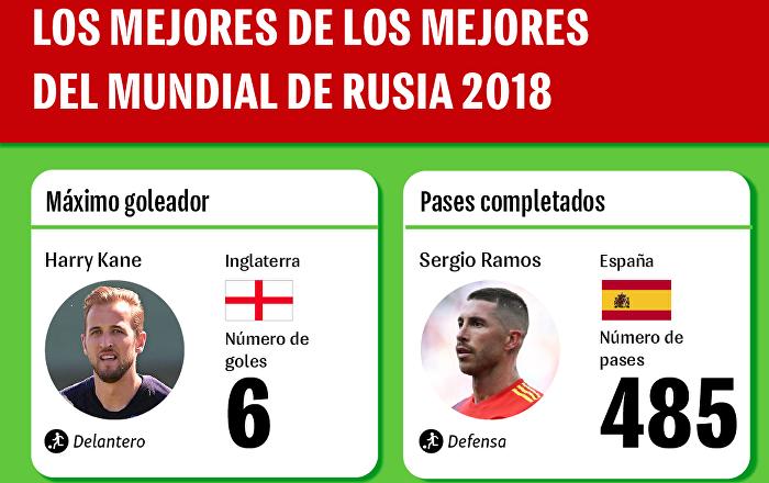 'Los mejores de los mejores' del Mundial 2018