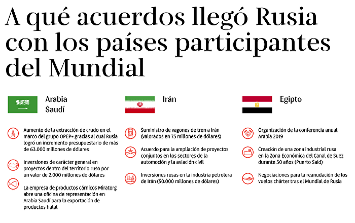 Acuerdos 'mundialistas' de Rusia con otros países