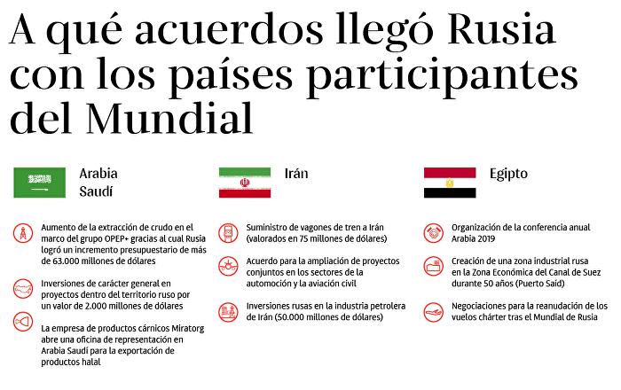 Acuerdos 'mundialistas' de Rusia con otros países