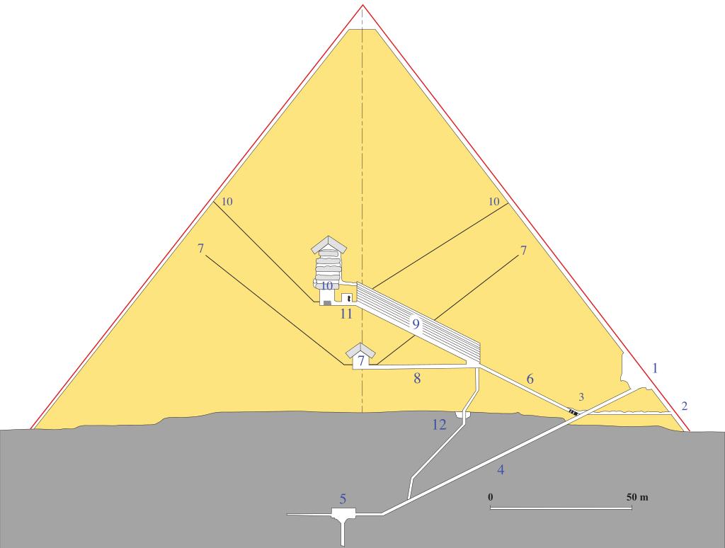 Localización de las cámaras en el interior de la pirámide de Guiza