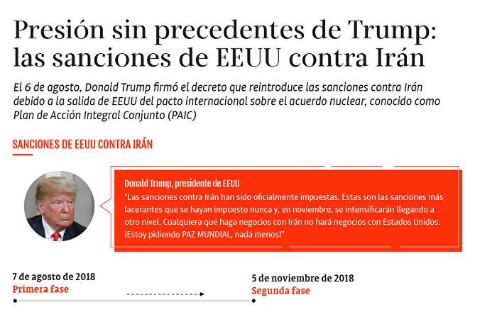 Las sanciones de EEUU contra Irán, bajo la lupa