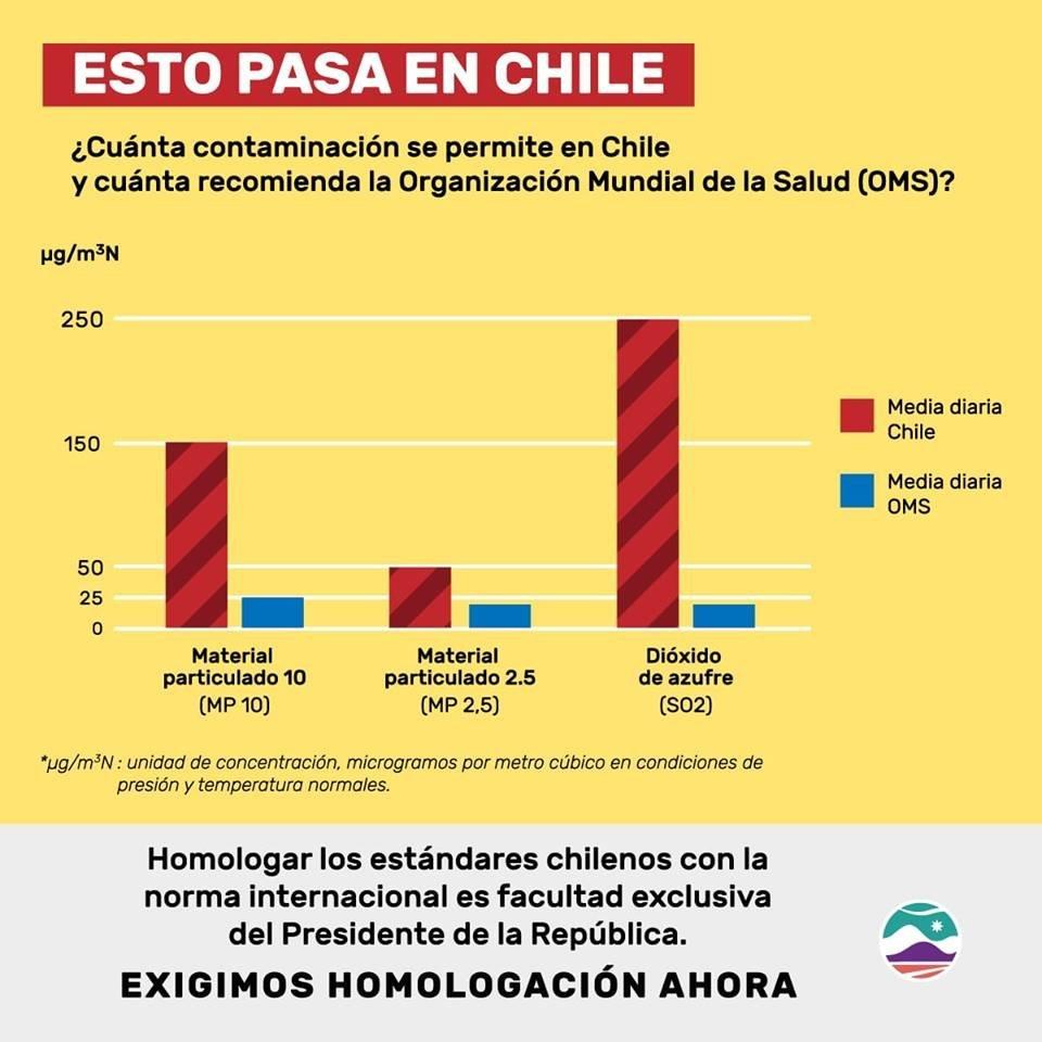 Infografía de la situación medioambiental en Puchuncaví y Quintero, Chile.