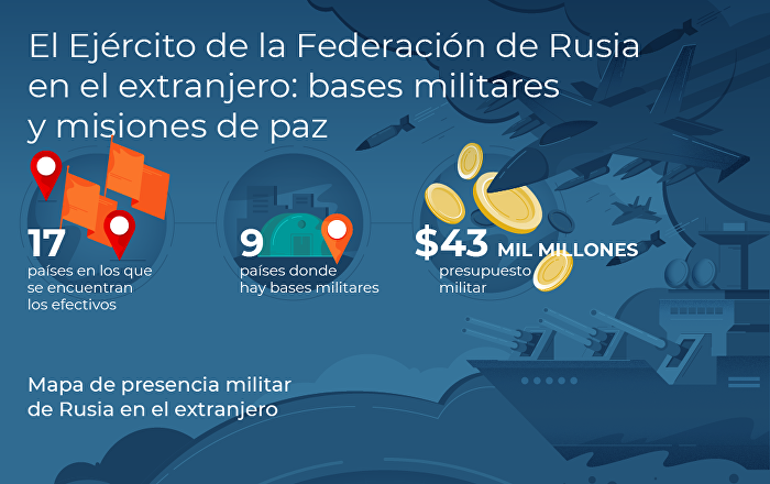 Bases militares y misiones de paz rusas en el extranjero
