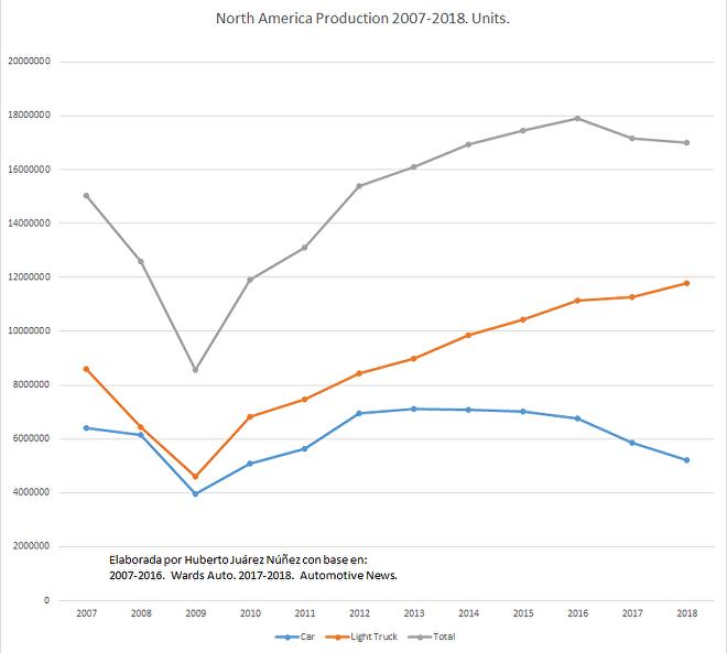 Producción de coches en Norteamérica de 2007 a 2018