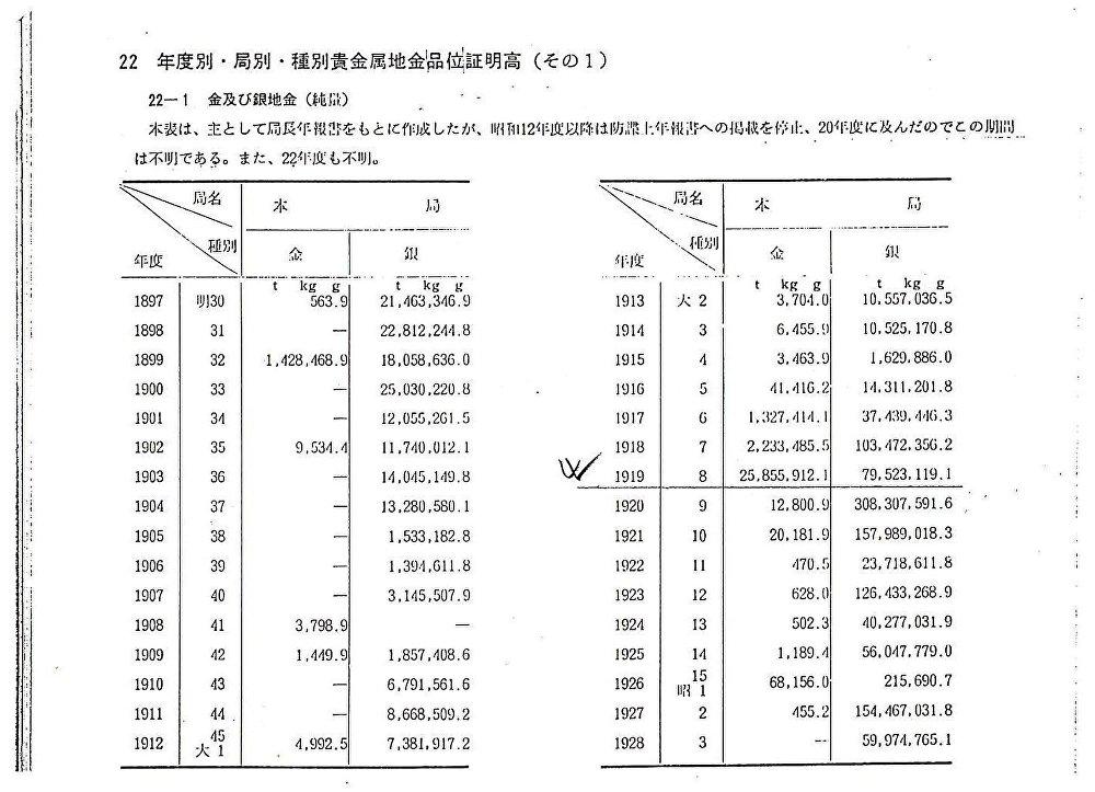 Tabla de ingresos anuales de metales preciosos de Yokohama Specie Bank