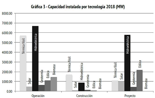 Capacidad instalada por tecnología en la red eléctrica centroamericana estudiada por Geocomunes, 2018
