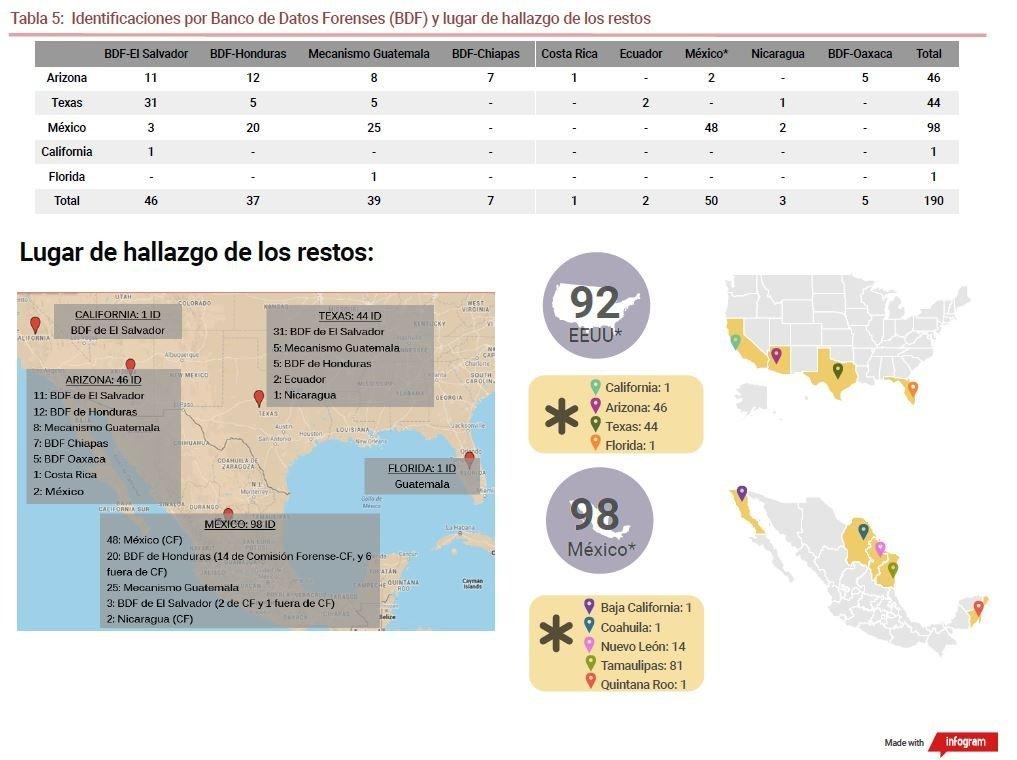 Estadísticas del Proyecto Frontera del Equipo Argentino de Antropología Forense (EAAF)