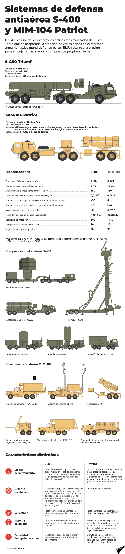 S-400 vs. Patriot: así son los competidores ruso y estadounidense en el mercado de la defensa antiaérea