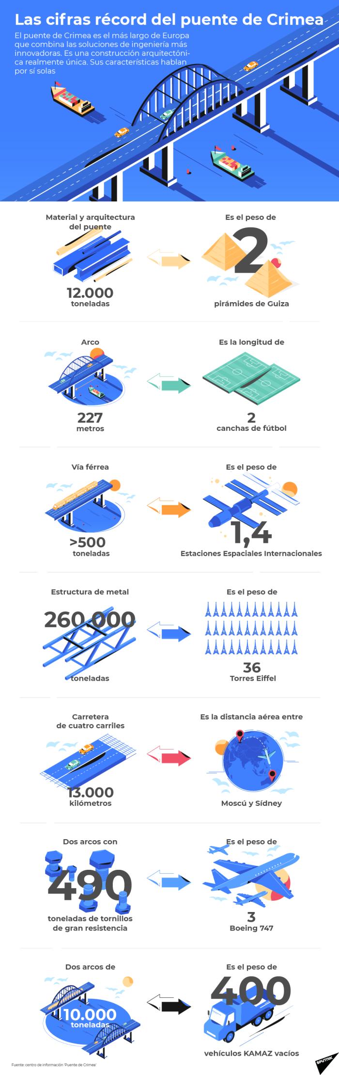 Más de 30 torres Eiffel de peso: el puente de los récords de Crimea, en cifras