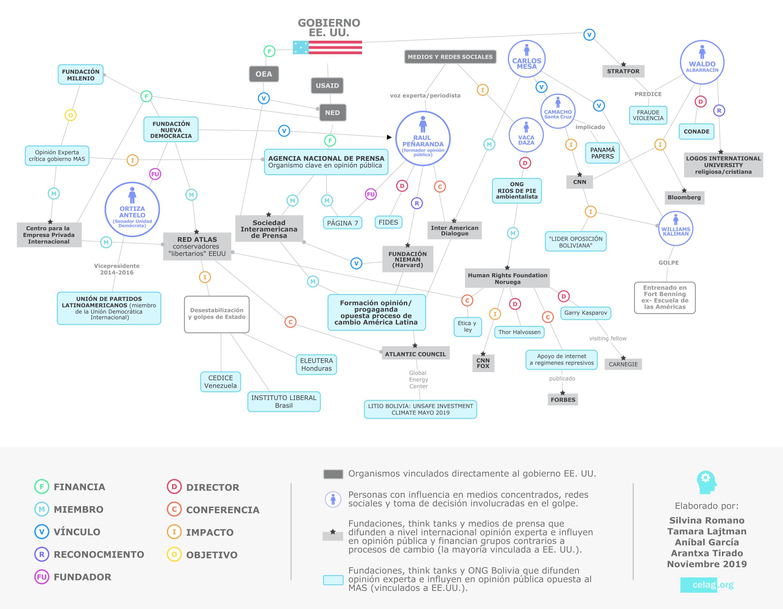 Infografía que muestra la red de poder detrás del golpe en Bolivia (clic para expandir)