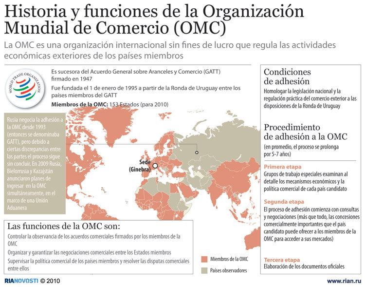 Historia y funciones de la Organización Mundial de Comercio (OMC)