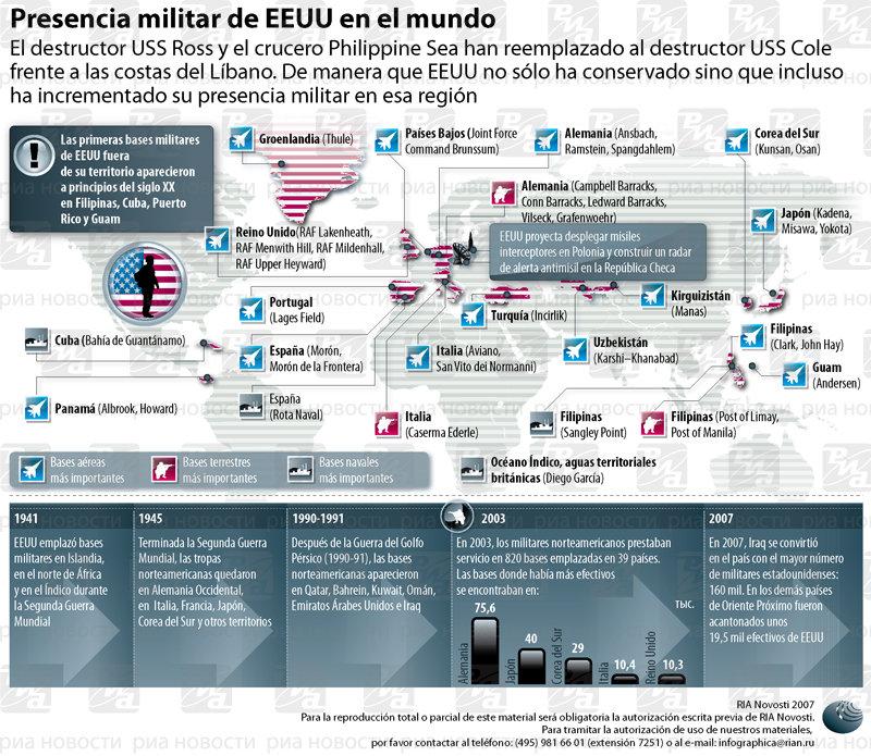 Presencia militar de EEUU en el mundo. Infografía