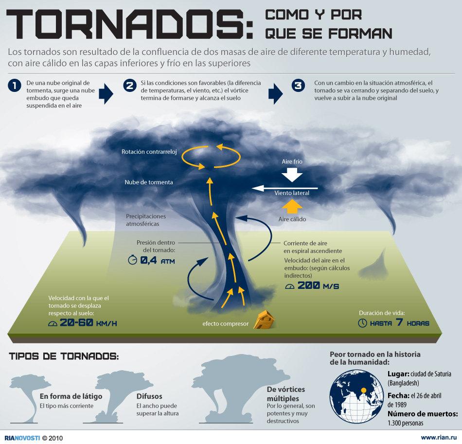 Tornados: cómo y por qué se forman. Infografía