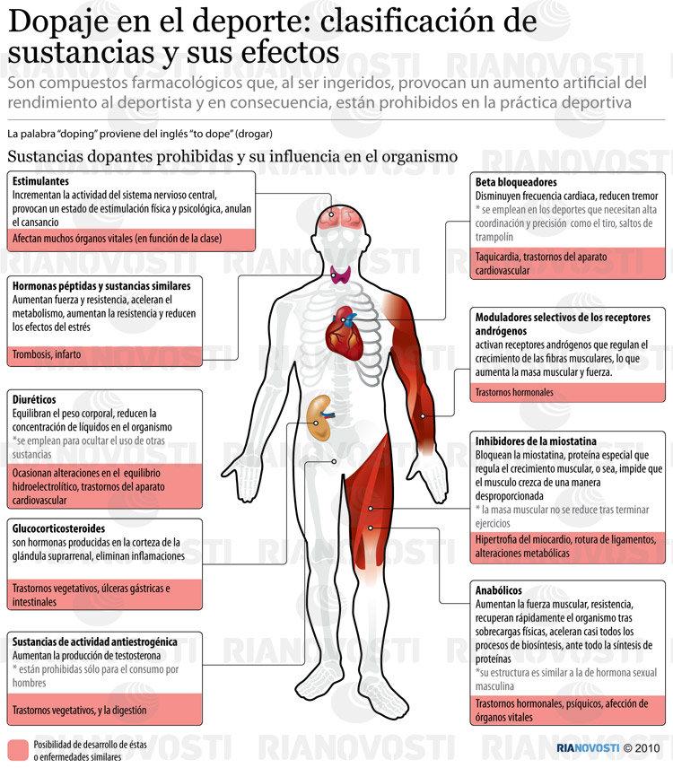 Dopaje en el deporte: clasificación de sustancias y sus efectos