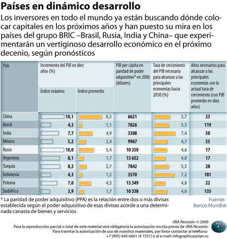 Países en dinámico desarrollo