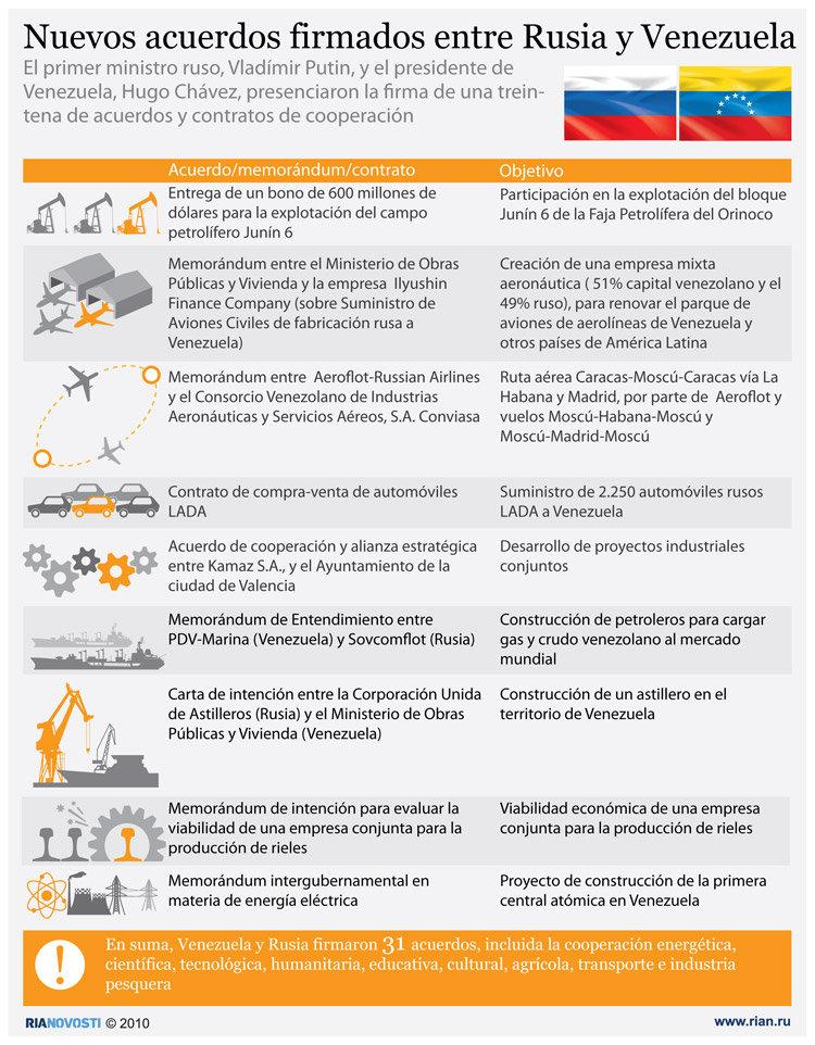Nuevos acuerdos firmados entre Rusia y Venezuela. Infografía