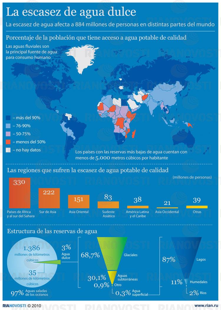 Los países afectados por la escasez de agua dulce