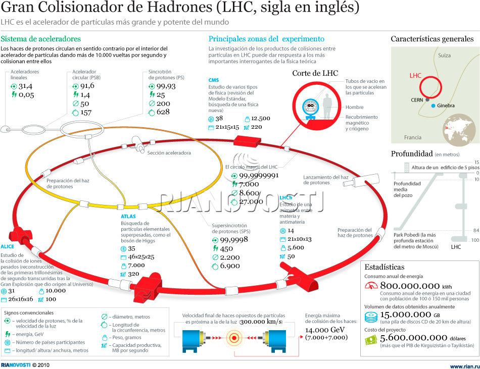 Gran Colisionador de Hadrones. Infografía