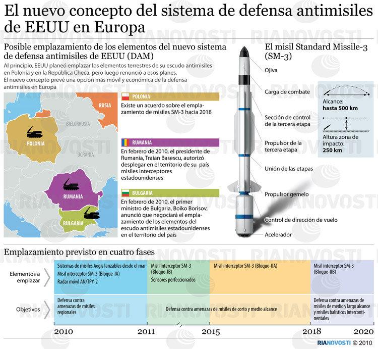 El nuevo concepto del sistema de defensa antimisiles de EEUU en Europa.