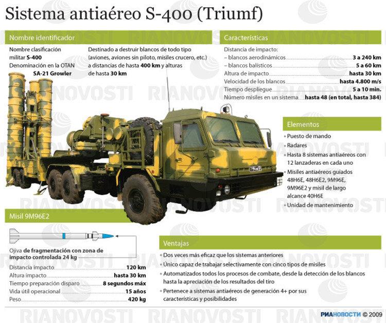 Sistema antiaéreo S-400 (Triumf)