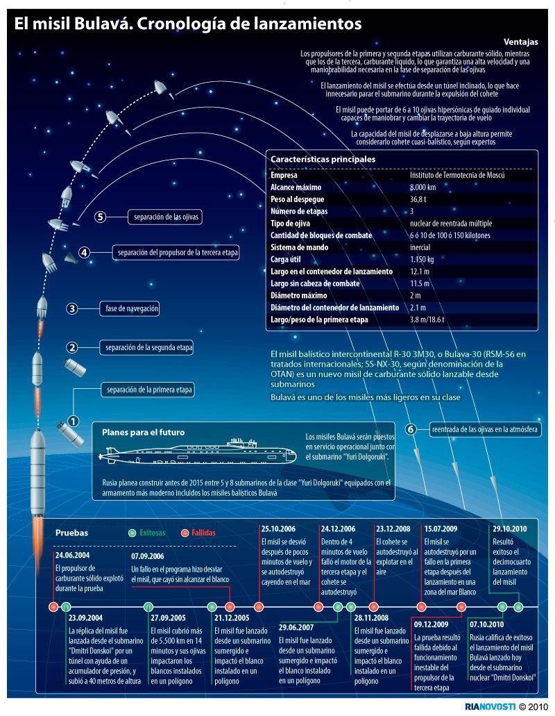 El misil Bulavá. Cronología de lanzamientos