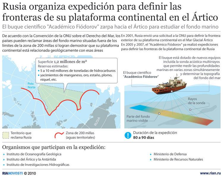 Rusia emprende expedición para ampliar sus  fronteras en el Ártico