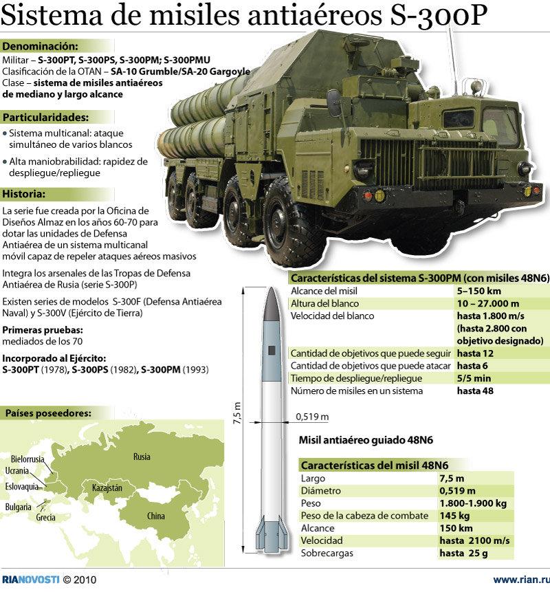 Sistema de misiles antiaéreos S-300P